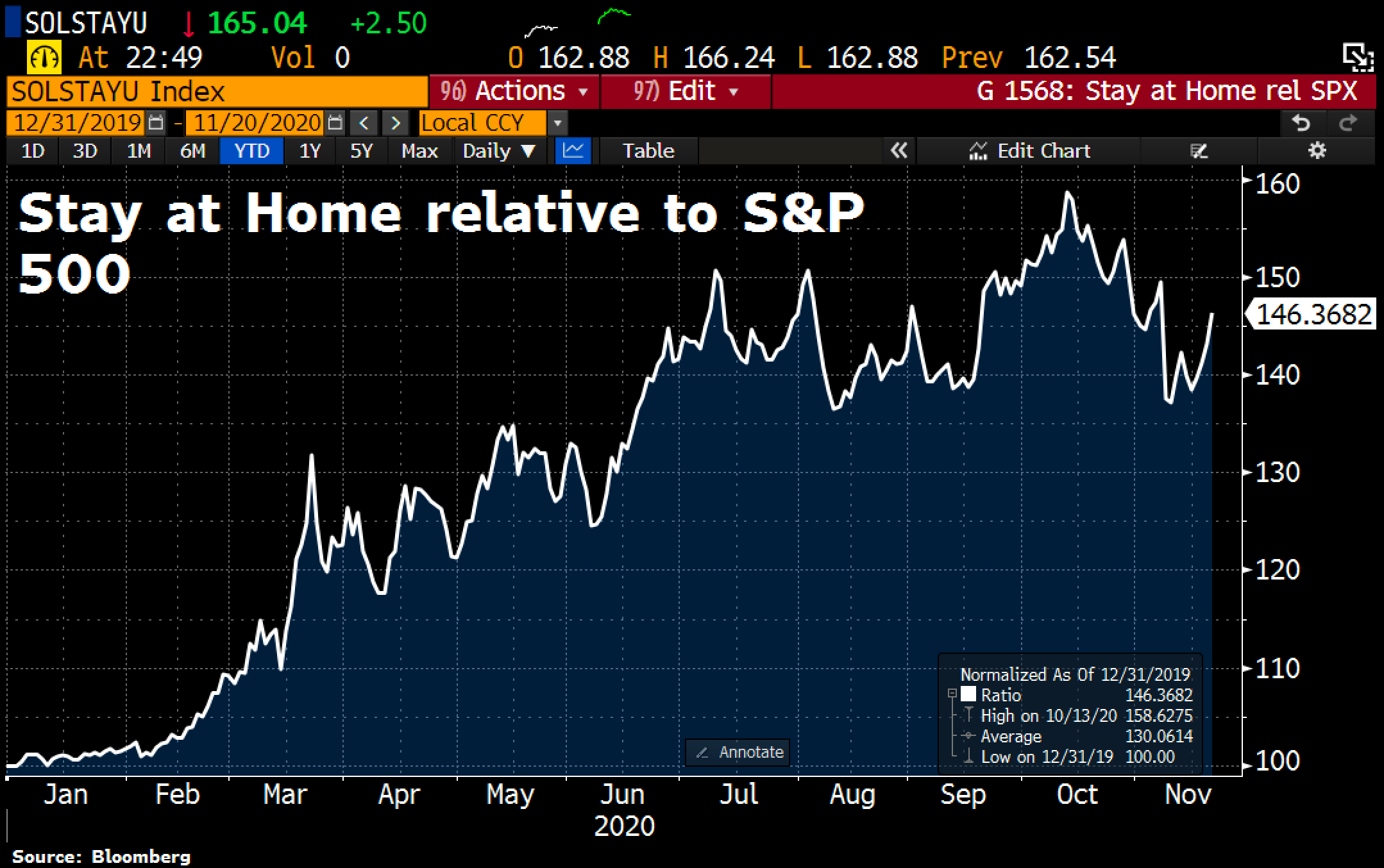 Stay at Home stocks vs. S&P 500