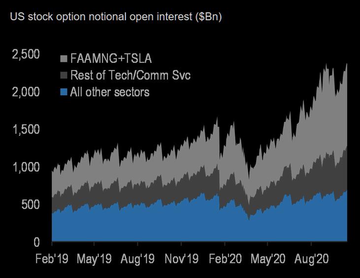 U.S stock options open interest