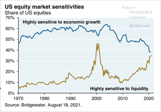 In a low growth / high liquidity era -> the stock market has adapated