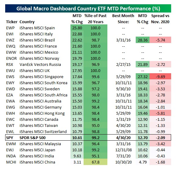 Country Equity ETFs performance Month-to-date (and how it compares vs. history)