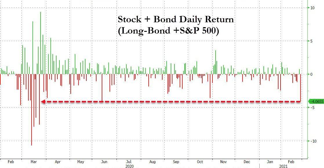 US Stocks + Bonds daily returns