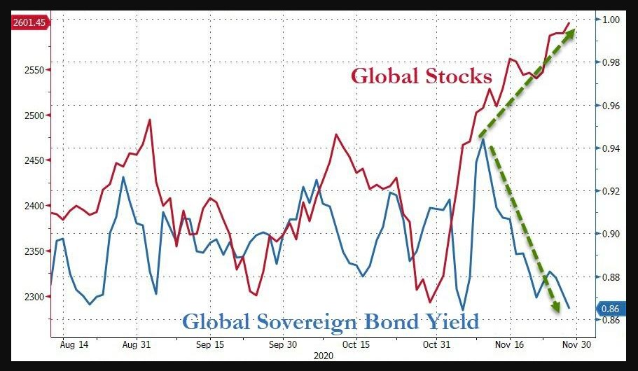 Global stocks vs. global bond yields