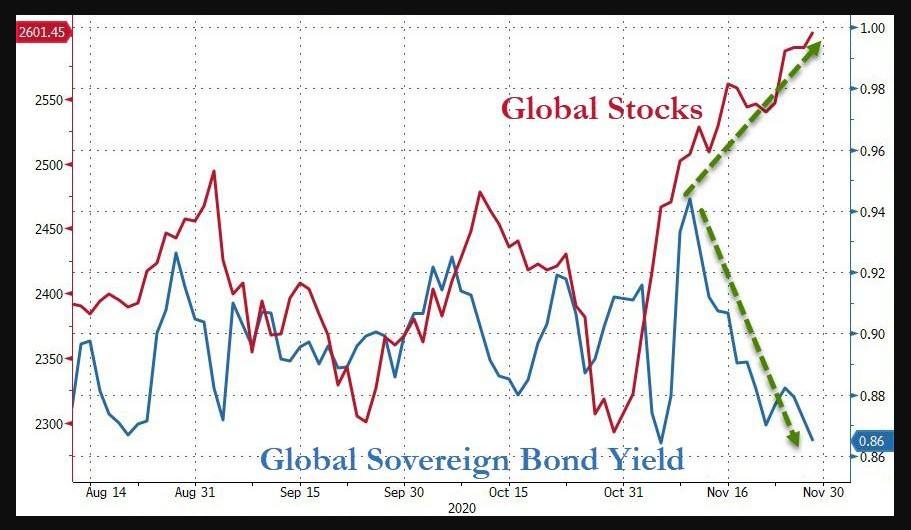 Global stocks vs. global bond yields
