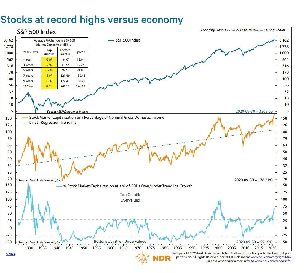 WALL ST hits record high versus MAIN ST