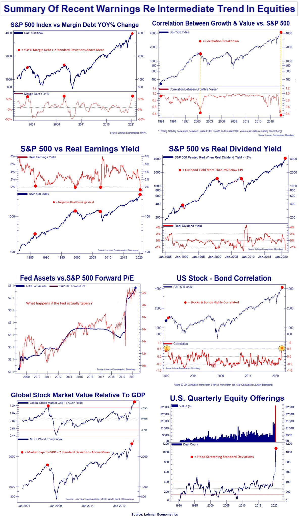 A recap of some of the warnings from the equity market