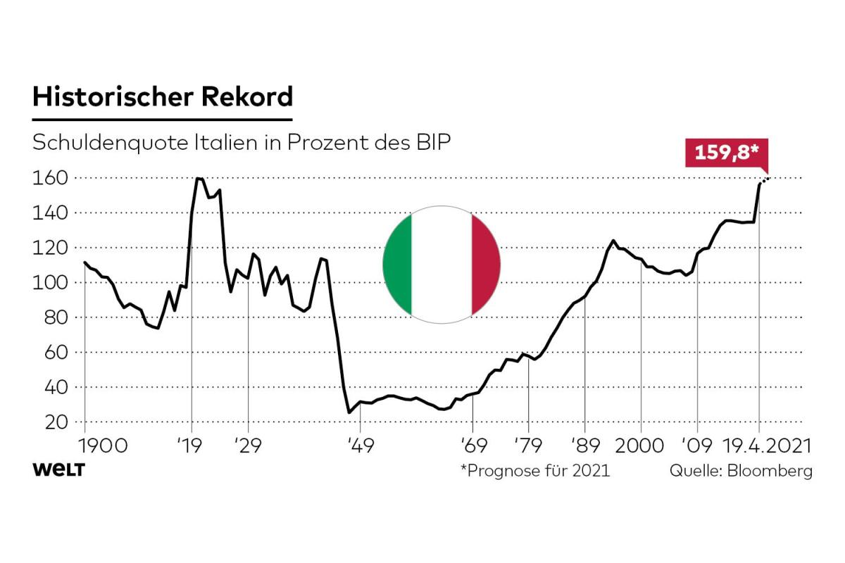 Italy's debt to GDP