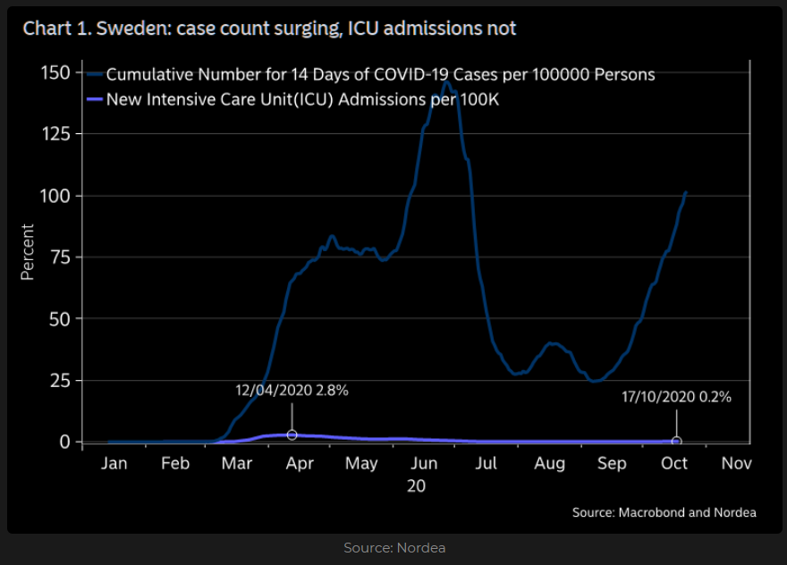 Sweden numbe rof Covid cases and ICUs admissions