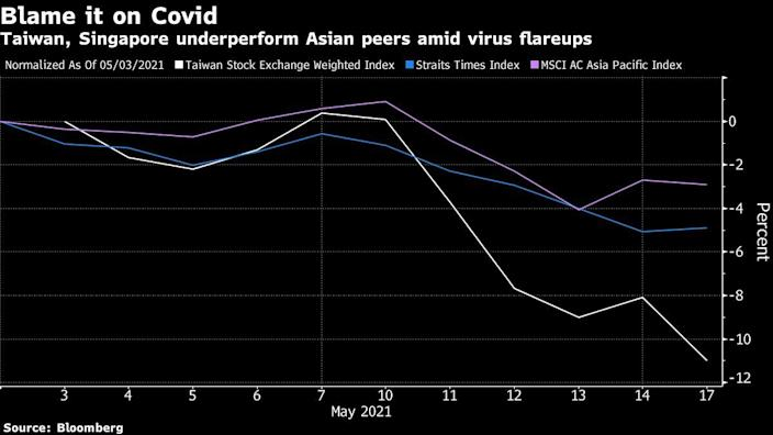 Taiwan, Singapore indices underperform in May with spike in covid cases