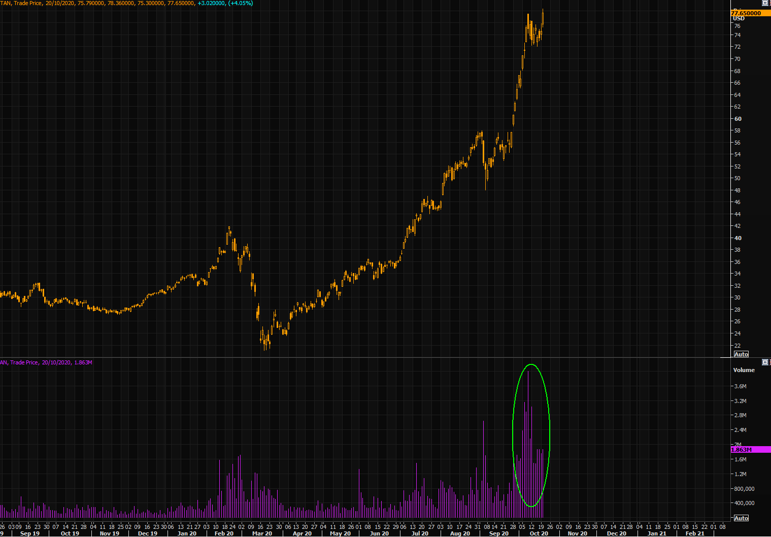 TAN ETF price and volume