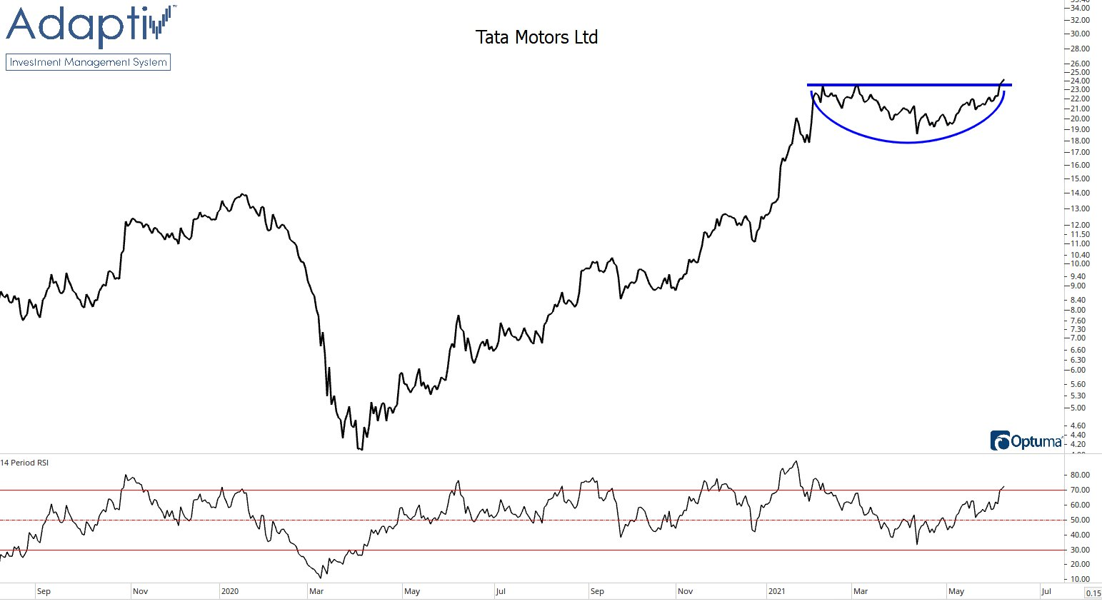 Tata Motors (owner of Jaguar Landrover) stock is breaking out