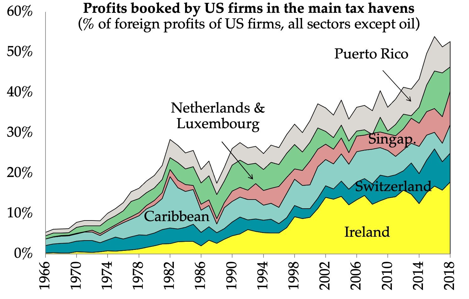 55% of foreign profits by US firms booked in tax havens