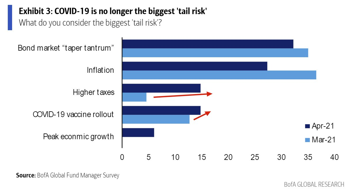Taxes becomes one of the biggest market tail risks in BofA survey