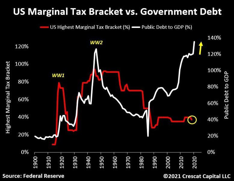 US Marginal Tax rate vs. Government Debt