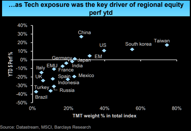 Year-to-date performance of selected countries vs. their TMT (Telecoms Media Technology) weight in the index