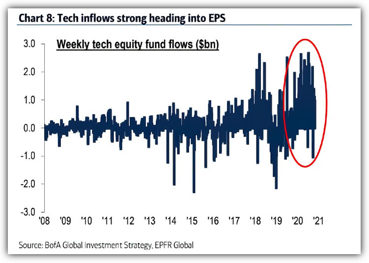 Weekly Tech Fund inflows