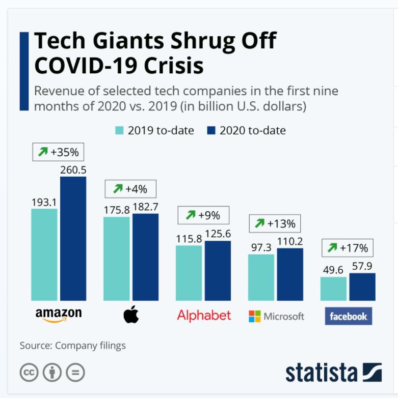 Tech companies revenues first 9 months 2020 vs. first 9 months 2019
