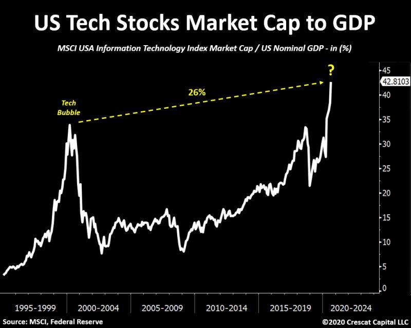 US Tech Stocks Market Cap to GDP