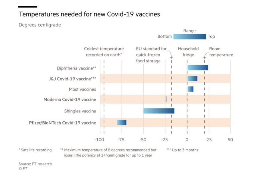 Temperatures needed for new Covid-19 vaccine