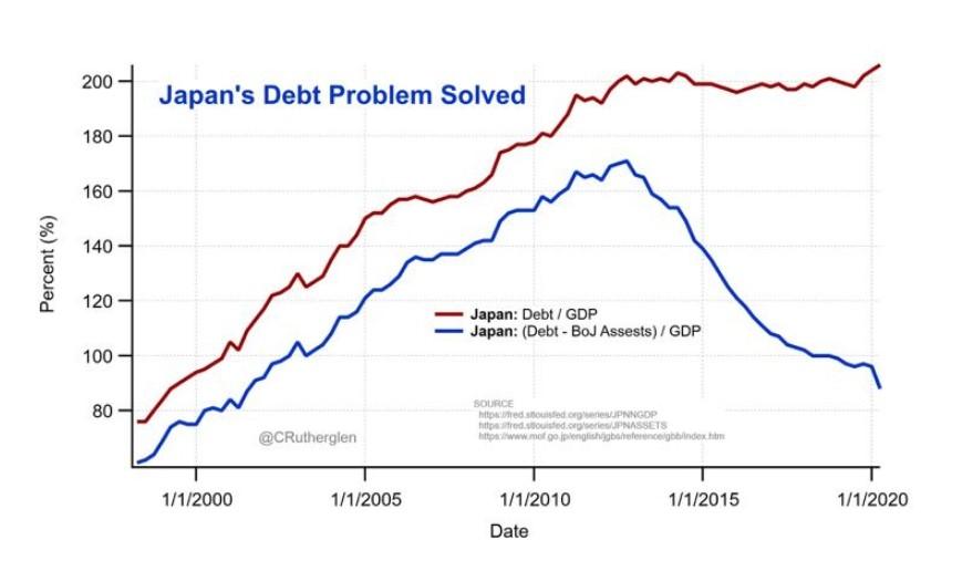 Japan debt to GDP and (Japan Debt - BoJ Assets) / GDP