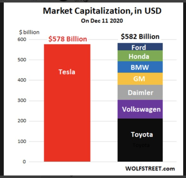Tesla (TSLA) Market cap vs. other auto makers market cap