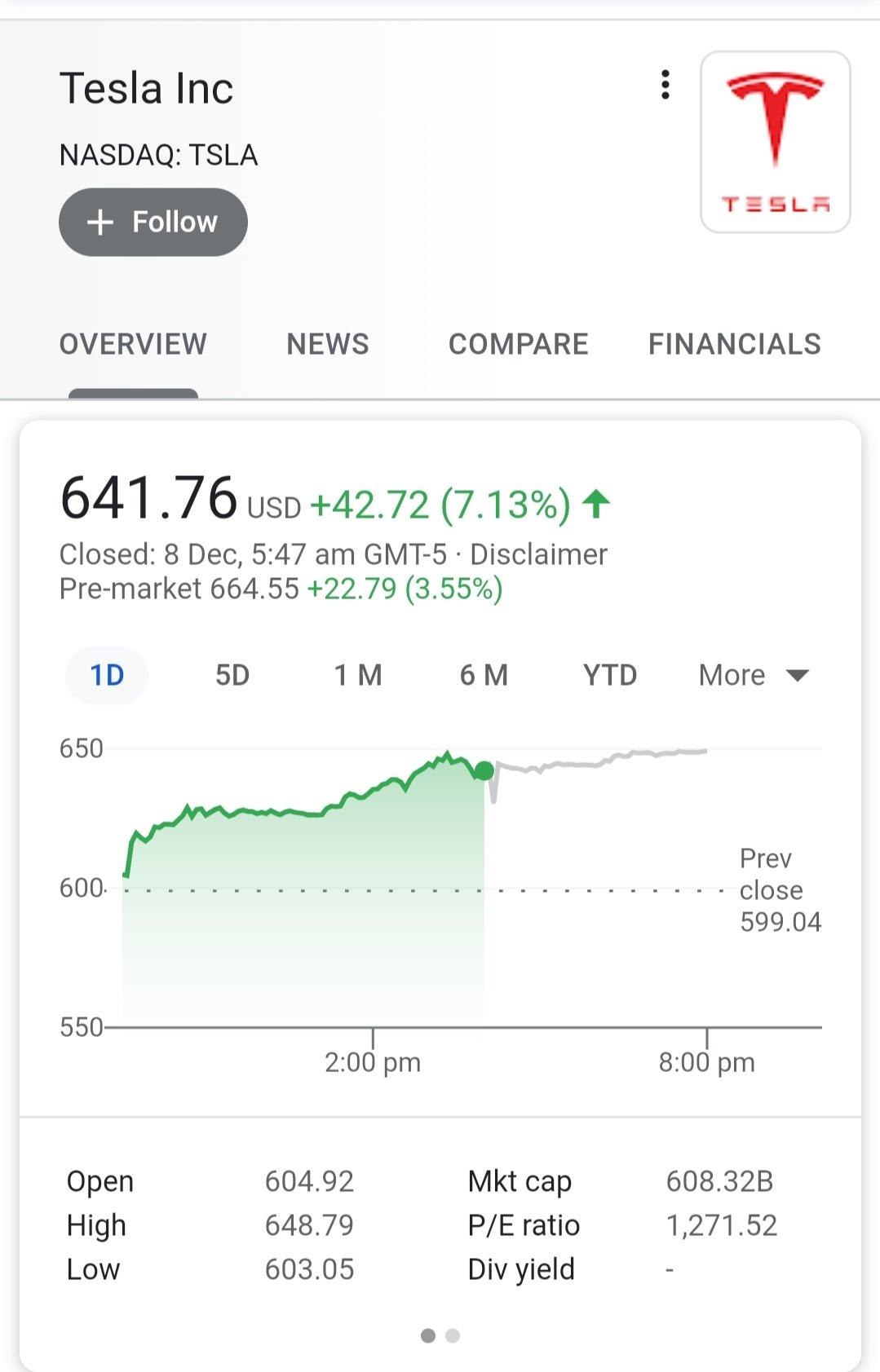 Tesla $600 billion market cap is official