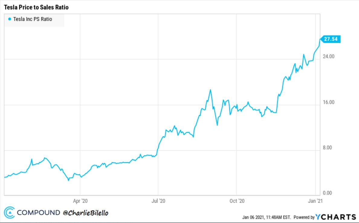 Tesla price to sales history