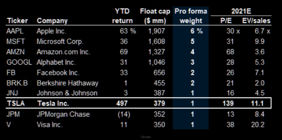 Top 10 S&P 500 constituents if Tesla would be added today
