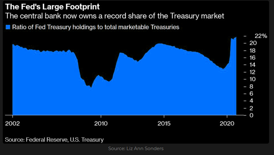 Ratio of Fed's Treasury holdings to total marketable securities