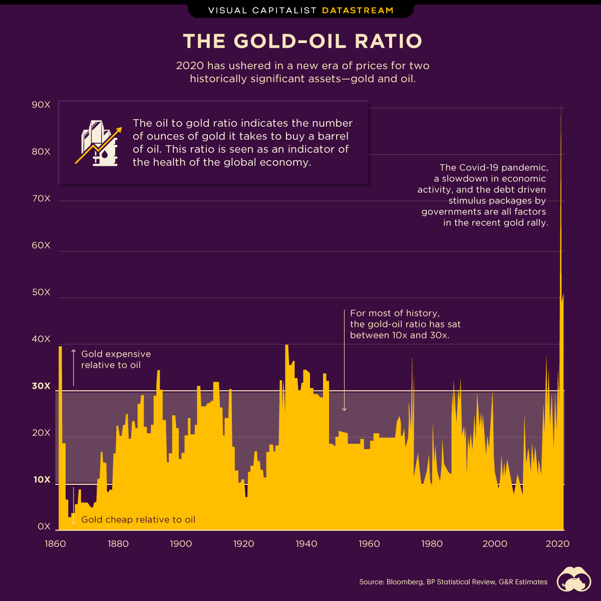 The Gold-to-Oil ratio.