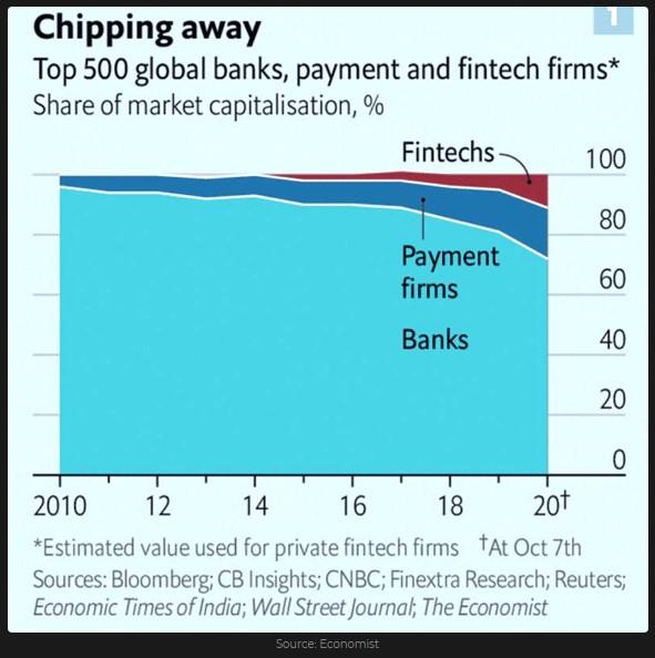 Participación de la capitalización de mercado en% de bancos globales, empresas de pago y fintech (Top 500)