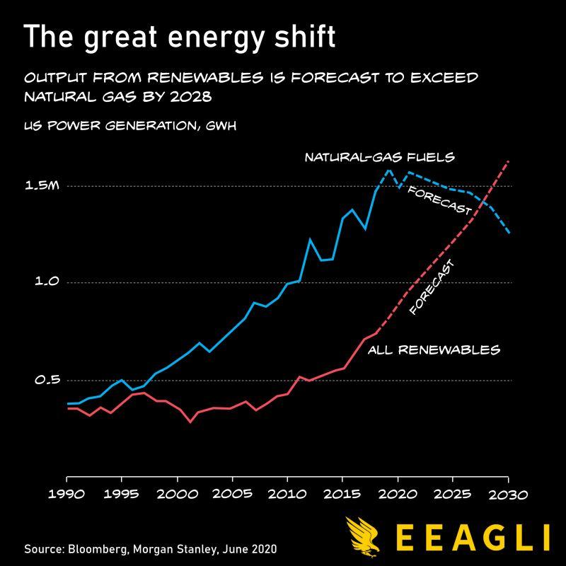 Natural gas vs. Renewables