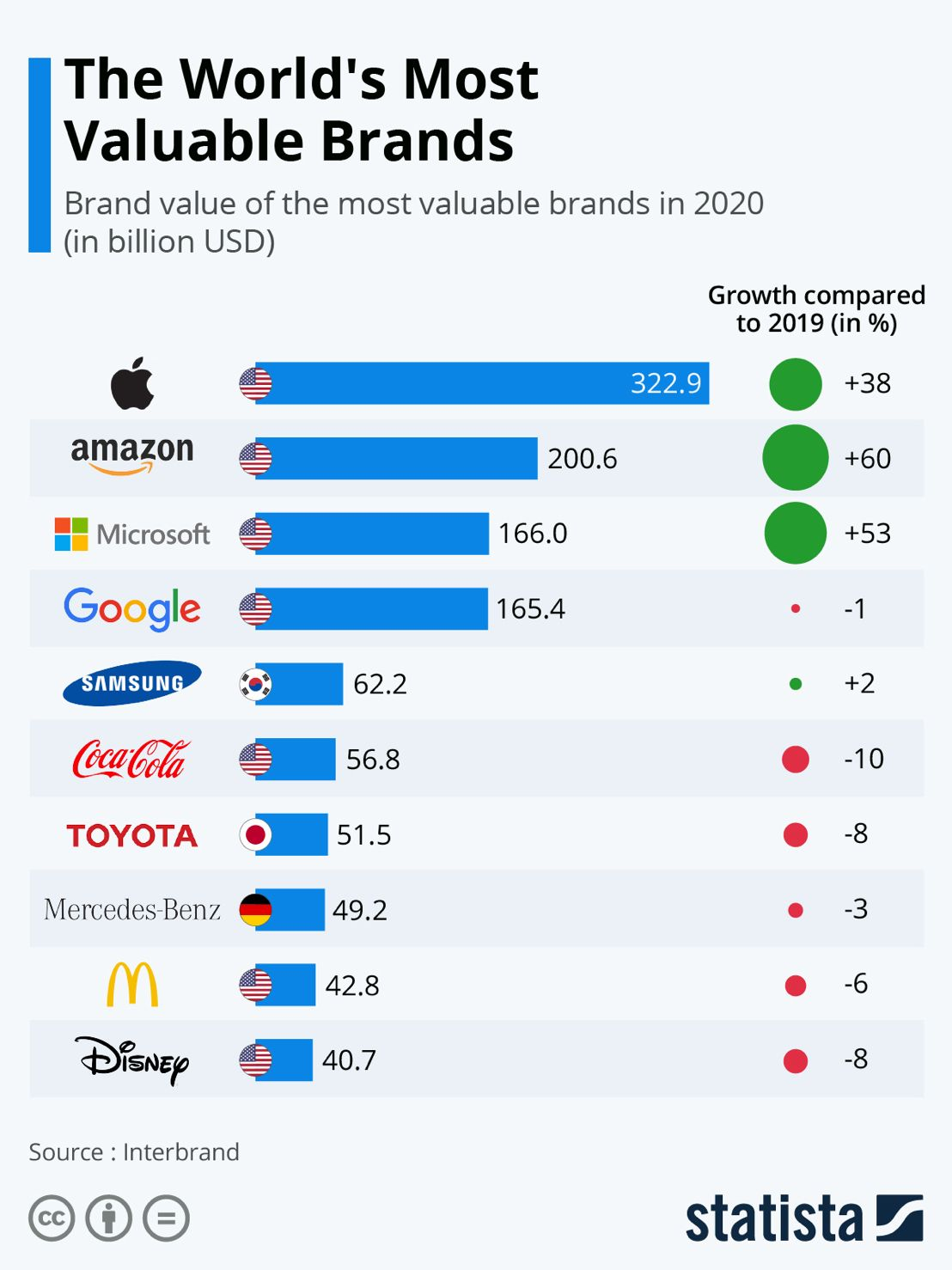 World's most valuable brands 2020