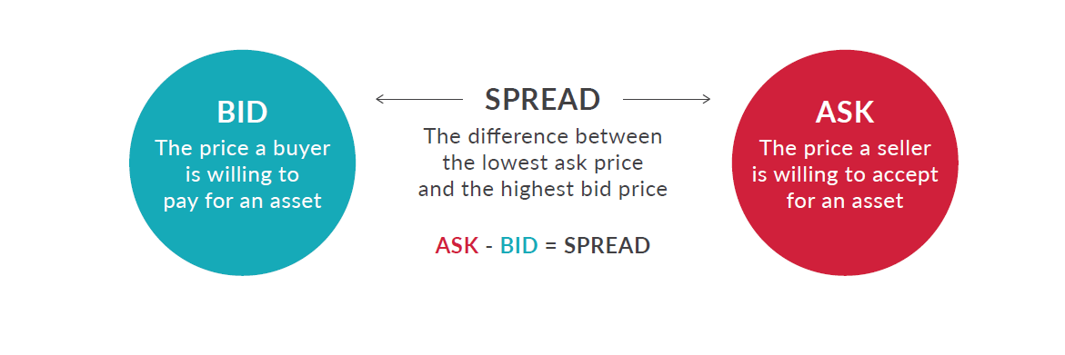 What is the bid ask spread?