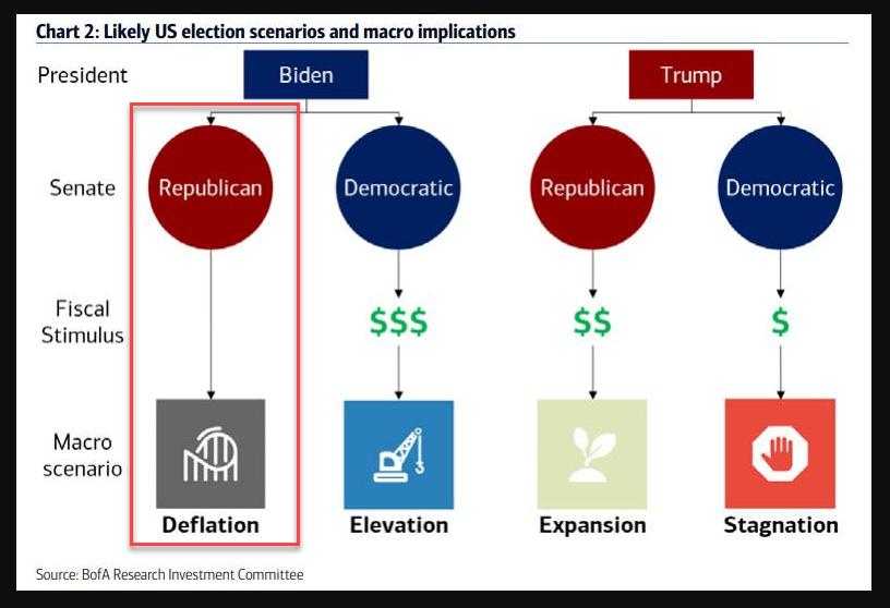 U.S elections scenarios
