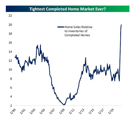 Home sales relative to inventories of completed homes - source: Bespoke