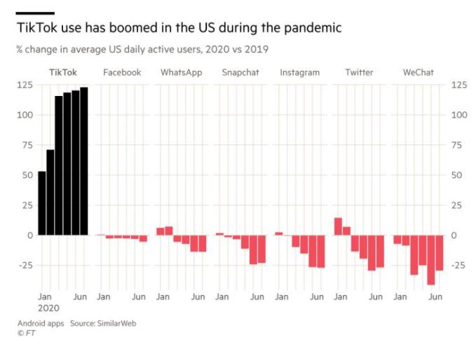 TikTok use during pandemic