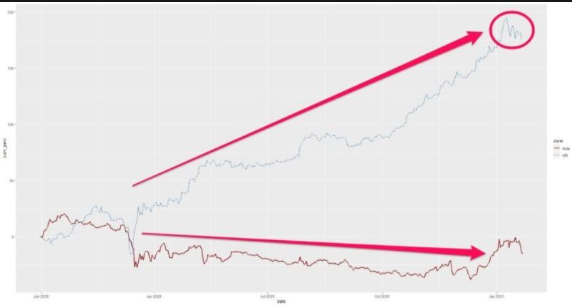 Timezone analysis on BTC