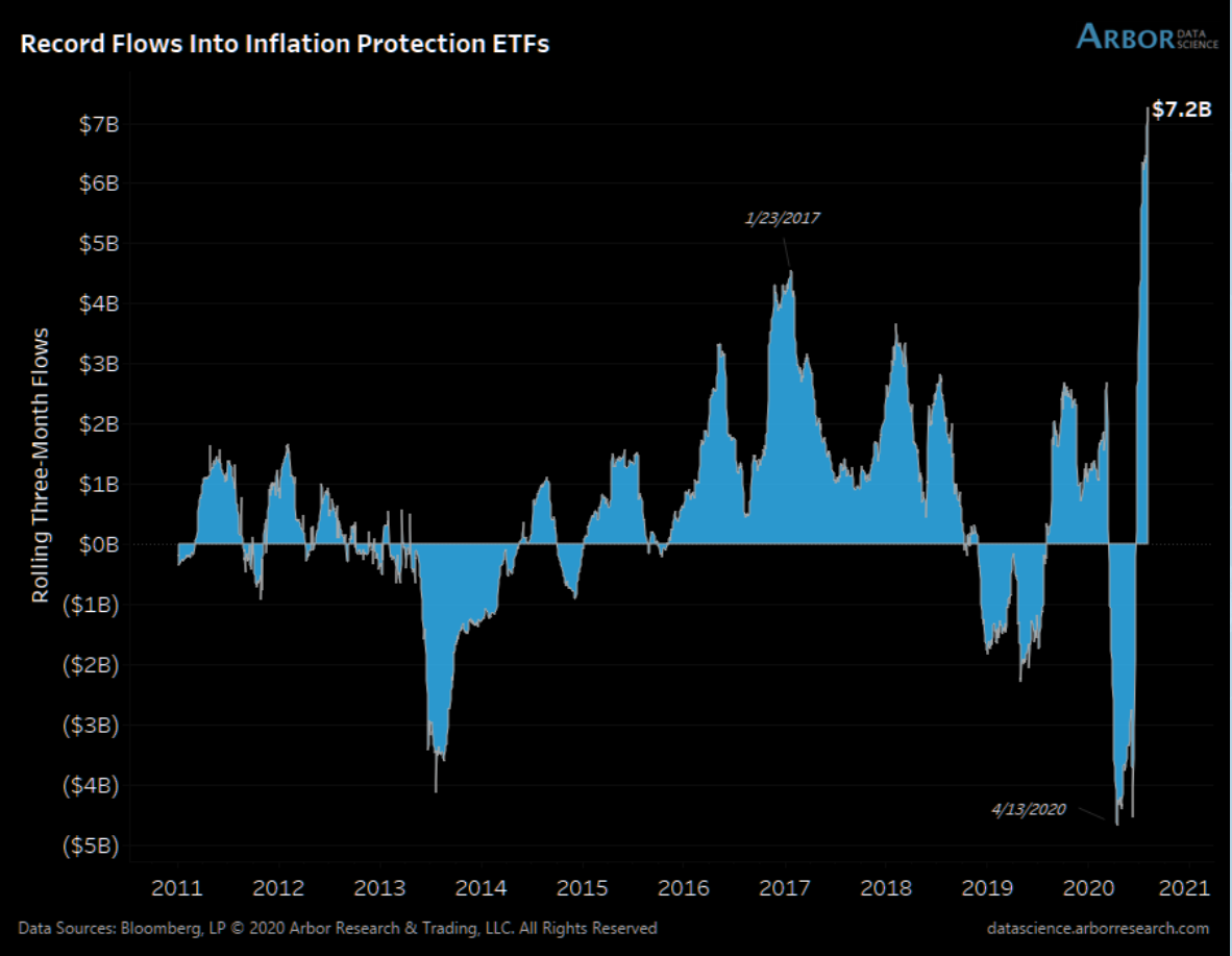 Record flows into inflation protected ETFs