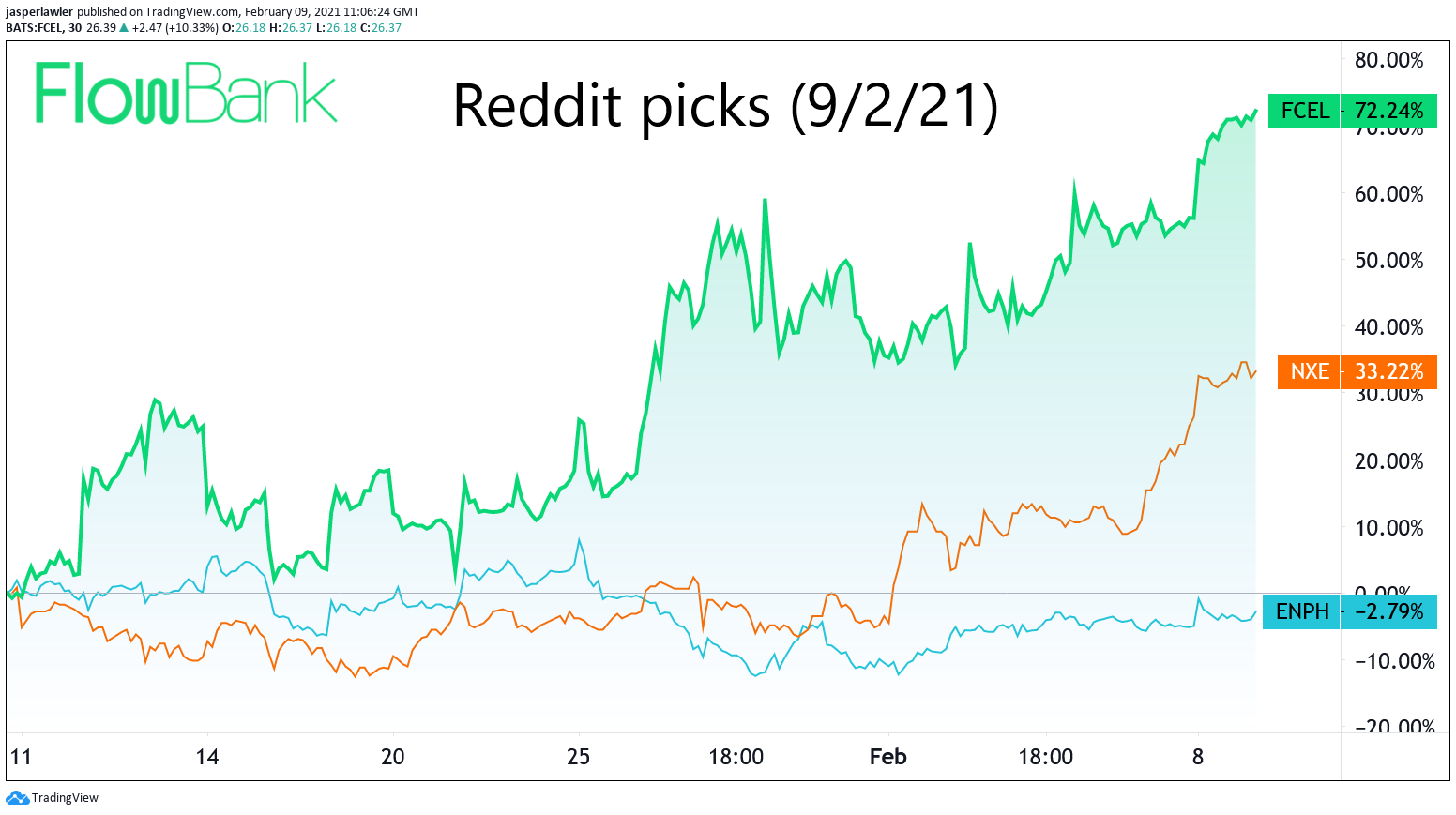 Stock tickers from #dailydiscussion on Reddit WallStreetBets (9/2/21)