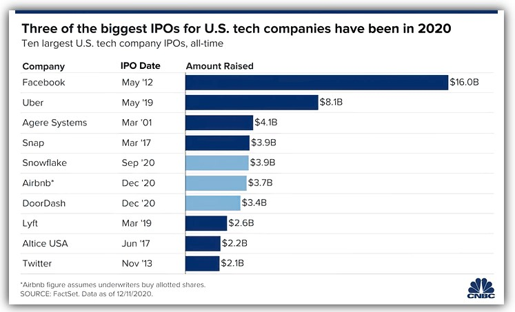 Top 20 Tech IPOs in history