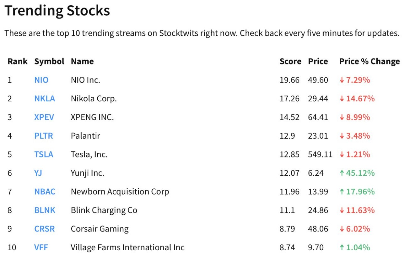 Top trending U.S stocks on Stocktwits