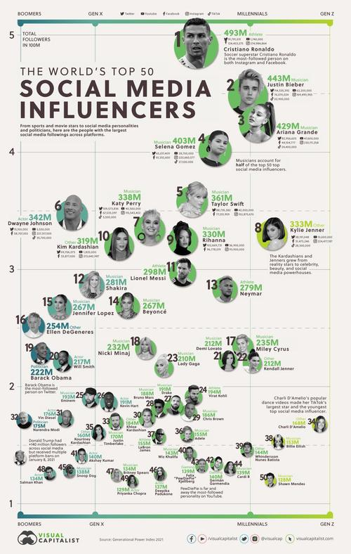Who are the top 50 social media influencers?