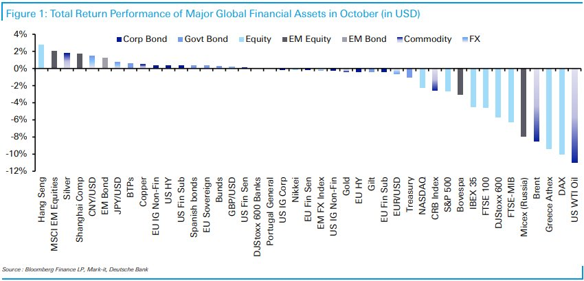 October total returns chart (not bad for Hang Sang, rubbish for oil)
