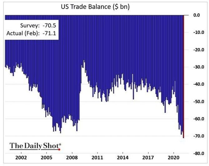 US Trade balance as a % of GDP