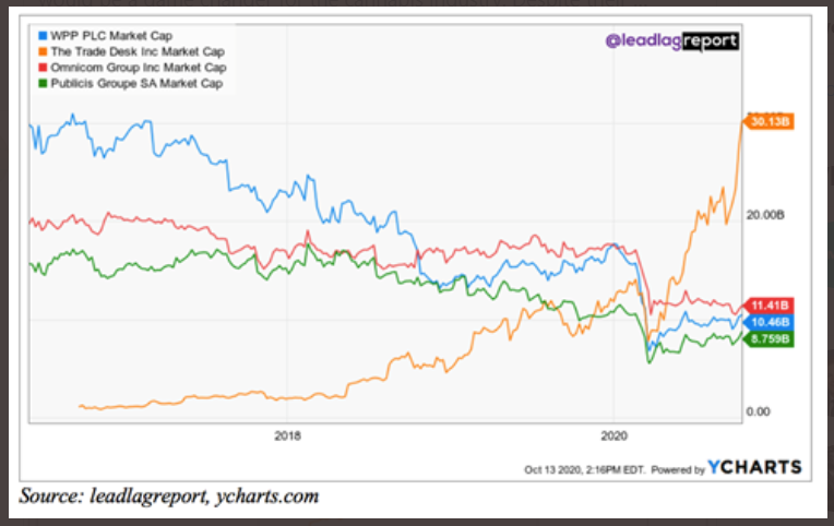 Market capitalization of The Trade Desk (TTD), WPP, Omnicom (OMC) and Publicis (PUBGY)