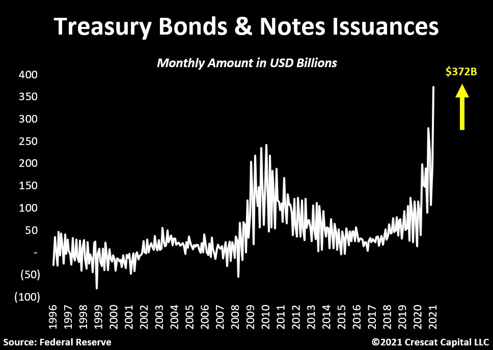 US Treasury Bonds & Notes Issuance