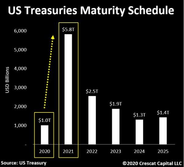 U.S Treasuries Maturity Schedule