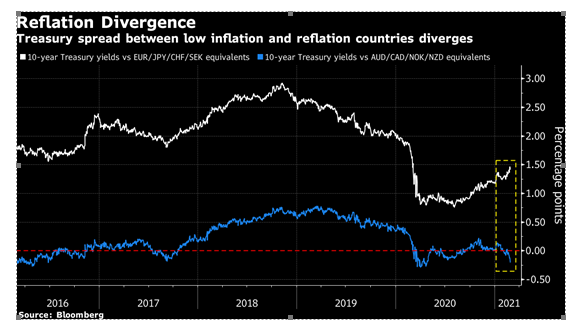 Spreads between 'lowflation' and 'reflation' countries widen