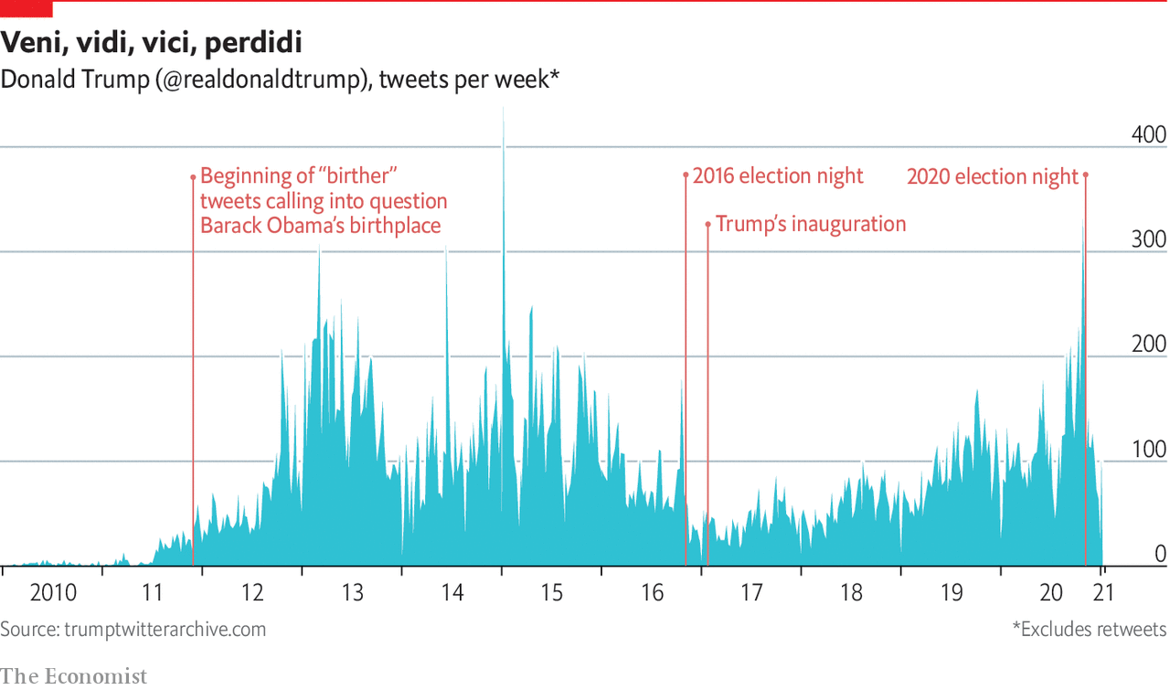 Trump tweet weekly volumes (this week will be the first zero in a decade...)