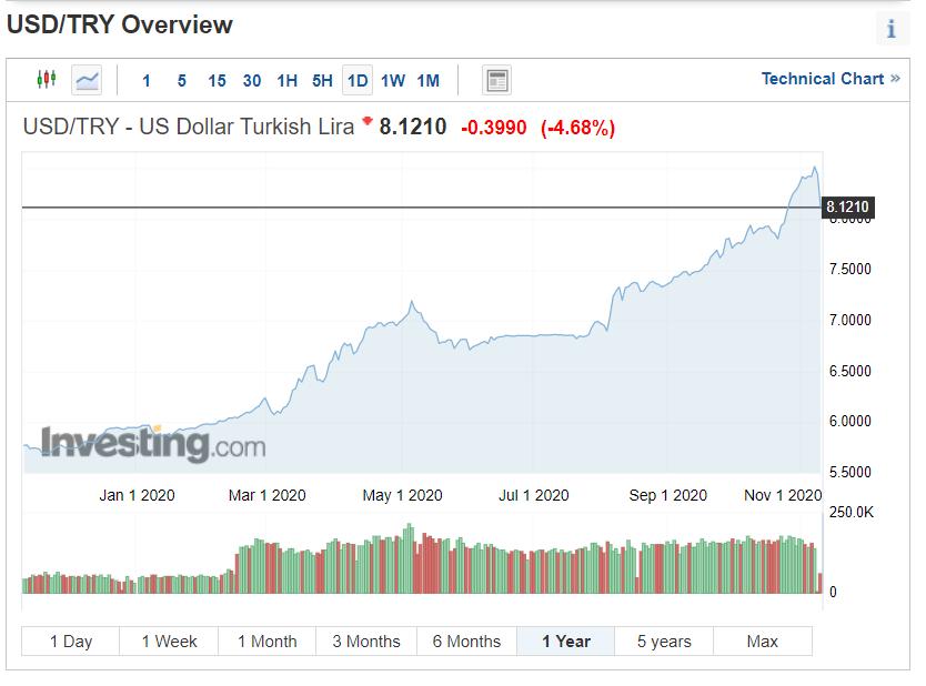 Turkish Lira in U.S dollar